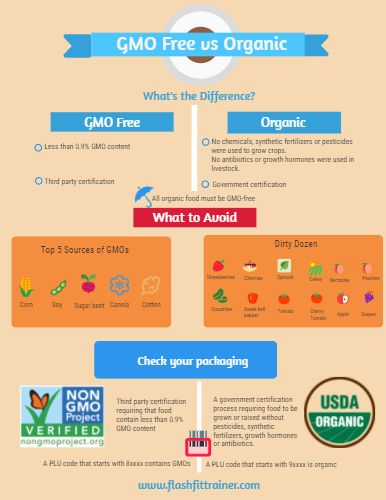 GMO free vs Organic: What's the Difference and Why Should